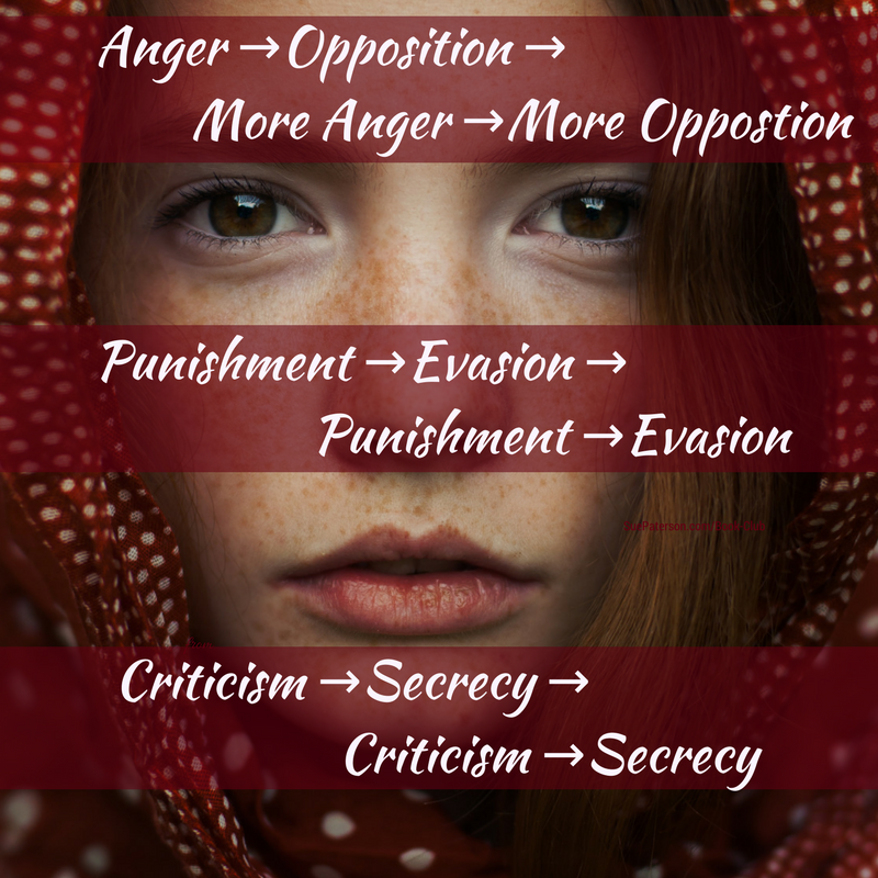 Anger -- Opposition -- More Anger -- More Opposition
