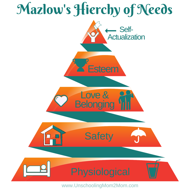 Mazlow's Hierchy of Needs
